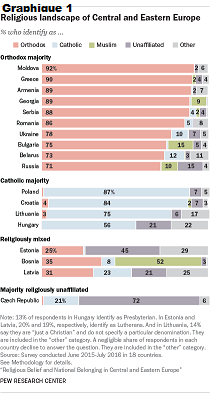 LA RELIGION EN EUROPE DE L'EST- ORTHODOXES MAJORITAIRES MAIS PEU PRATIQUANTS