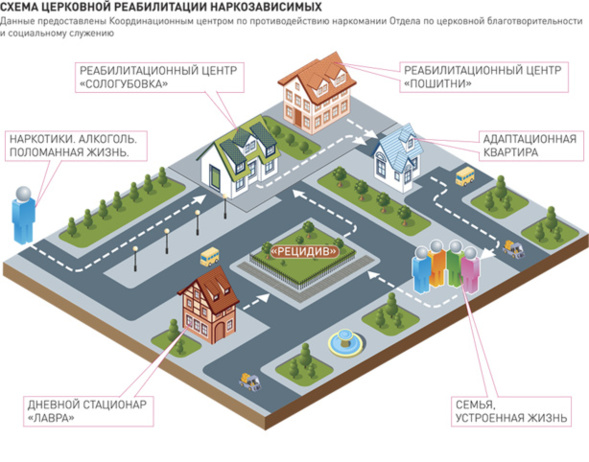 84 millions de roubles en 6 ans ont été investis à la réhabilitation par l'Eglise des toxicomanes