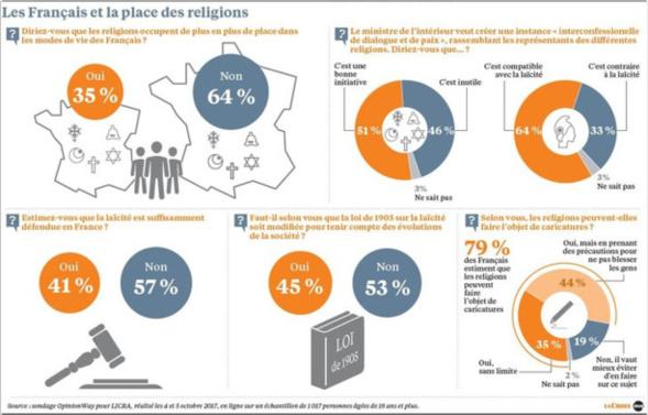 Un sondage montre des Français peu inquiets de la place occupée par les religions dans la société.
