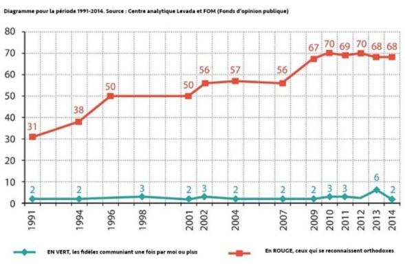 EN RUSSIE, OÙ PR.S DE 70% SE DÉCLARENT ORTHODOXES, SEULS 3% SONT PRATIQUANTS