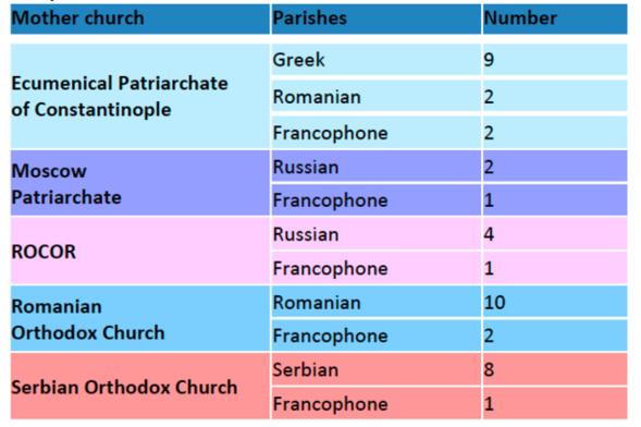 Le nombre d'Orthodoxes* en Suisse a été multiplié par 3,5 en 20 ans
