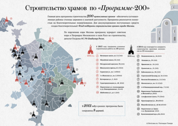 """Moscou: 200 nouvelles églises en 5 ans, 30% des élèves choisissent """"Les bases de l'orthodoxie"""""""