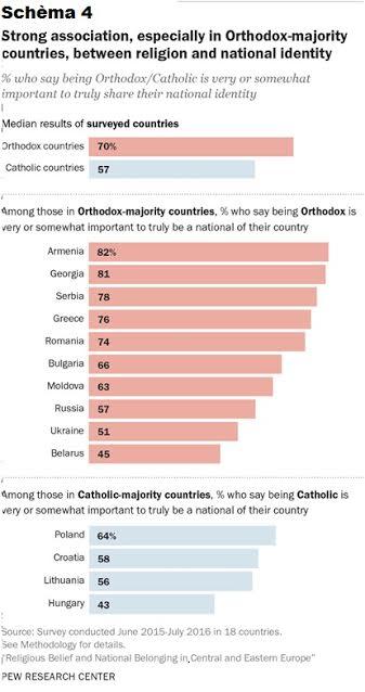 LA RELIGION EN EUROPE DE L'EST